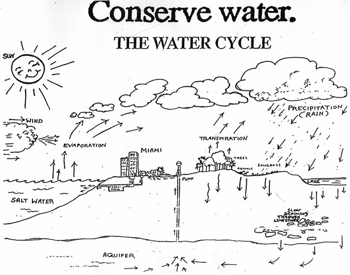 Water Conservation Drawing